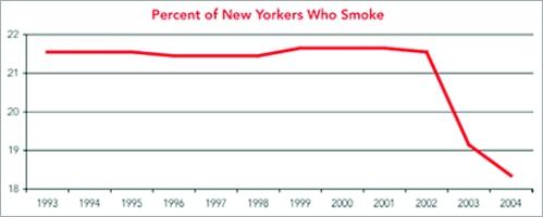 Percent_of_NY_smokers