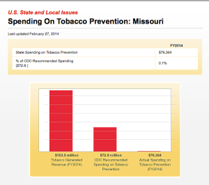 MO 2014 tobacco settlement spending on tobacco control